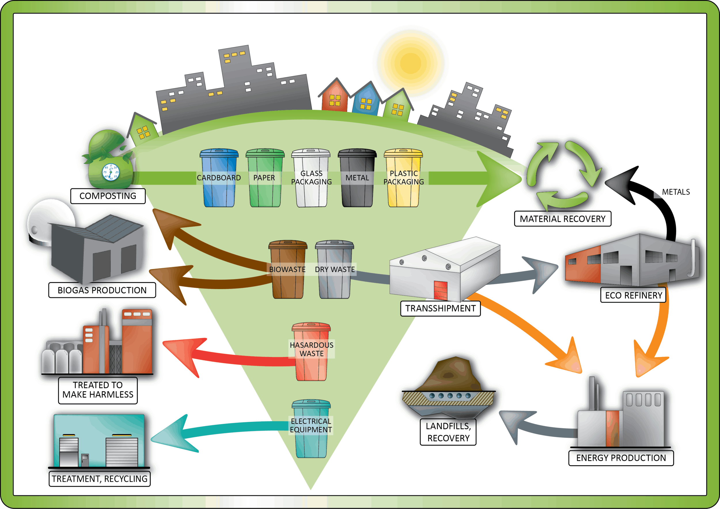Waste management in South-Carelia