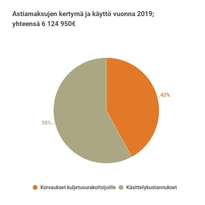 Kuva astiamaksujen kertymästä ja käytöstä vuonna 2019