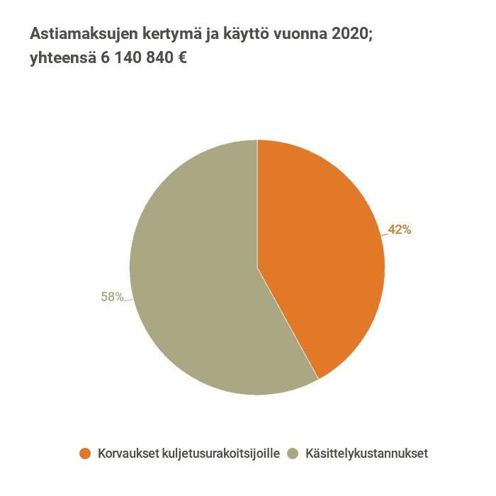 Kuva astiamaksujen käytöstä vuonna 2020