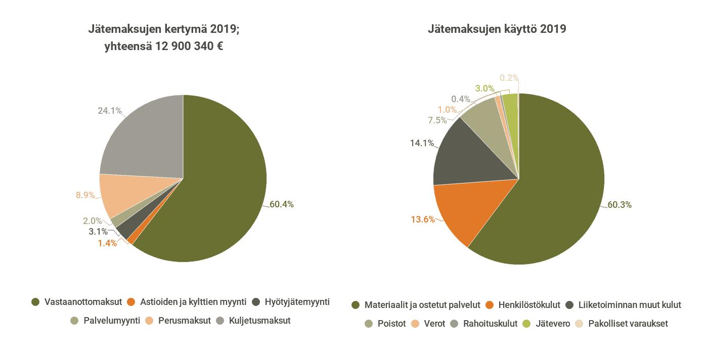 Kuva jätemaksujen kertymästä ja käytön jakautumsiesta vuonna 2019.