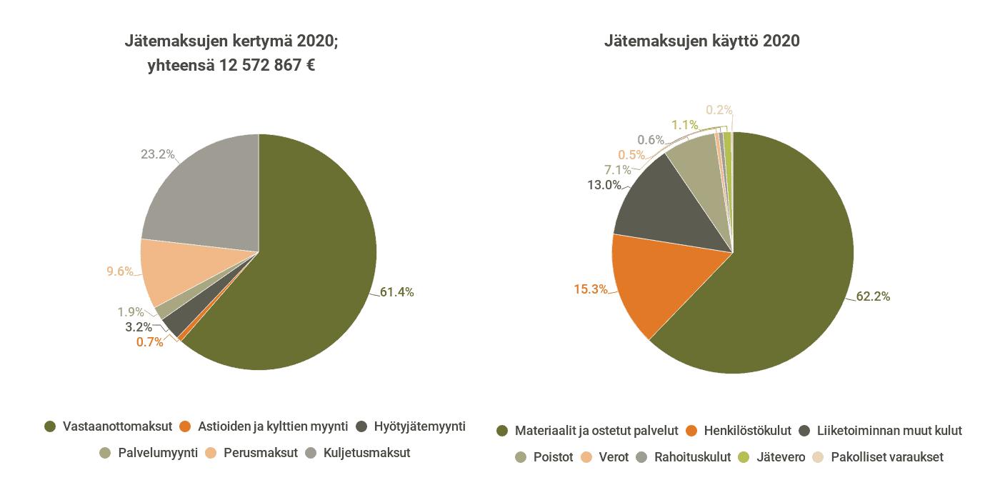 Kuva jätemaksujen kertymästä ja käytöstä vuonna 2020