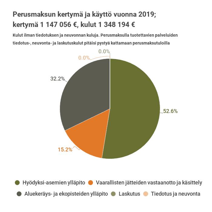 Kuva perusmaksujen kertymästä ja käytöstä vuonna 2019