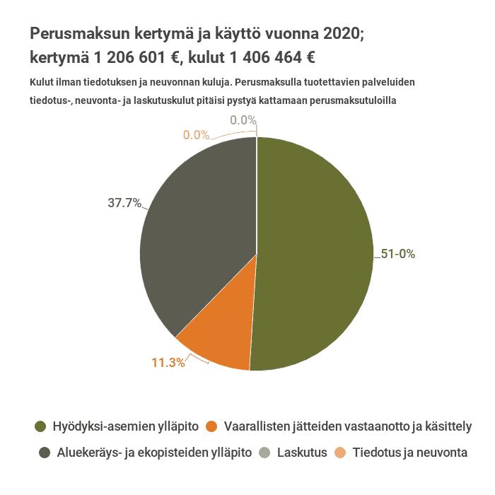 Kuva perusmaksutulojen käytöstä vuonna 2020