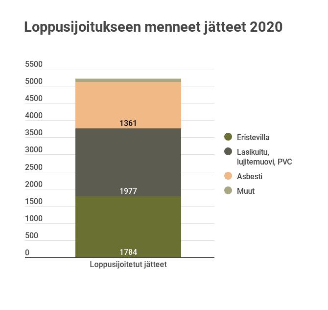 Kuvaaja loppusijoitetut jätteet 2020