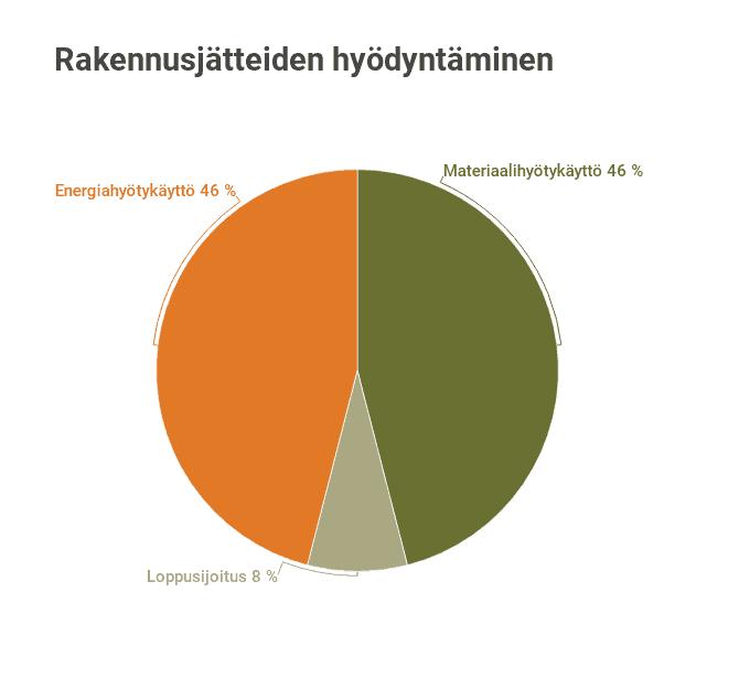 Kaavio rakennusjätteiden hyödyntäminen